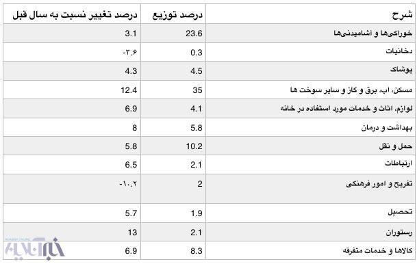 کاهش هزینه های تفریح در خانواده های ایرانی